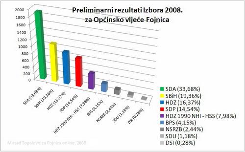 Lokalni izbori 2008